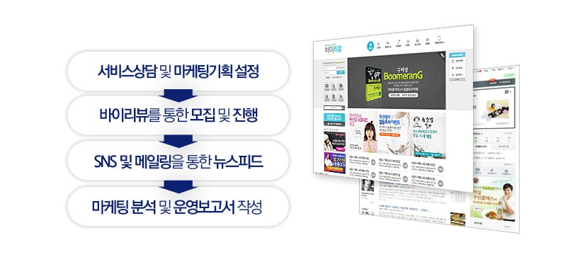 체험/리뷰마케팅의 진행과정
