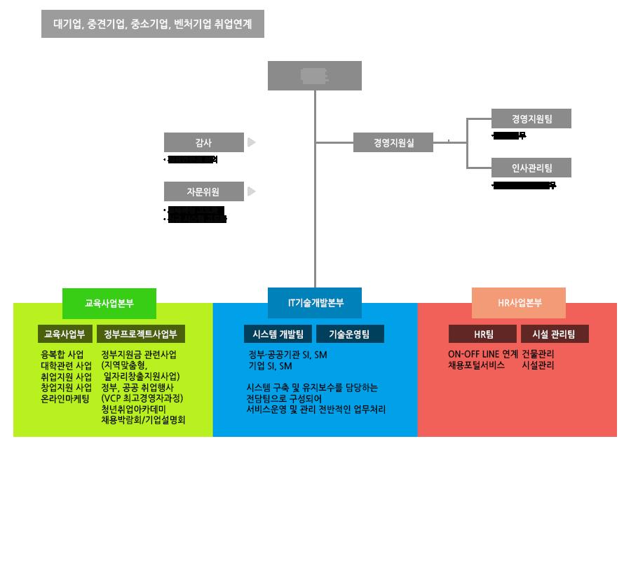 organization3